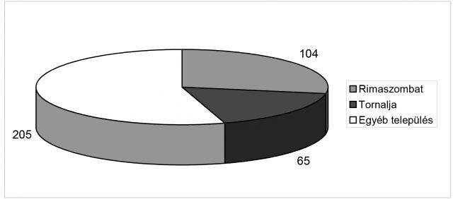 Gecse-47-graf-5