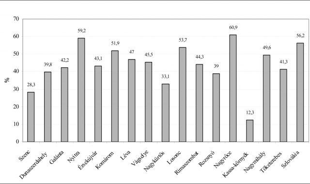 Lelkes-graf1