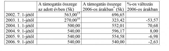 A támogatás összege az adott évben (Sk)
