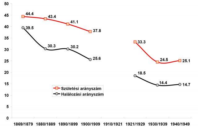 gyurgyik-graf-1