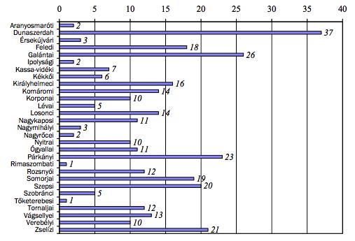 2. táblázat. Az elkobzott magyar fogyasztási szövetkezetek járási megoszlása45 - Forrás: SNA, ÚD, 211. doboz, 1237/1947.