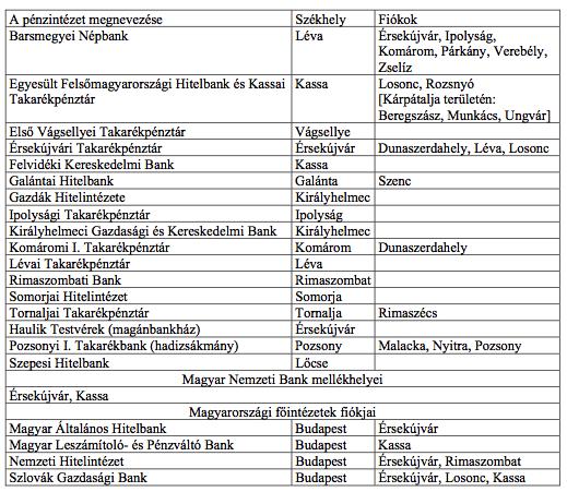 Forrás: ANBS, MVÚB, filiálka Nové Zámky, filiálka Košice; Uo. NÚÚ, EZB, SÚB-KS; MOL, MNB, Z 12, 95. doboz, 680. tétel, A Magyar Nemzeti Banknak a csehszlovák állammal, valamint a csehszlovák természetes és jogi személyekkel szemben (...) támasztható követelései; Horváth–Valach 1984, 124–125. p.