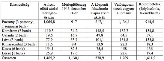 Forrás: ANBS, ÚLK, 13. számú jkv. (1948. október 13.). A lőcsei kirendeltségben a Pozsonyi Kereskedelmi és Hitelbanknak kilenc fiókja volt. Mérlegfőösszegüket, 90 millió koronát, a pénzintézet pozsonyi központjánál mutatták ki.