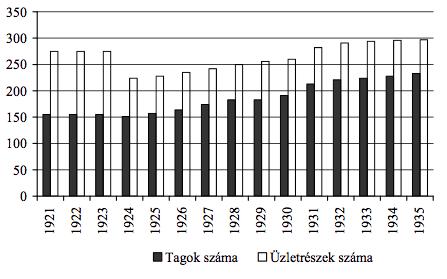 1. grafikon. A Szenci Hitelszövetkezet tagjainak és a jegyzett üzletrészeknek a száma (1921–1935)46