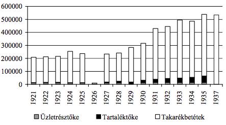 2. grafikon. A Szenci Hitelszövetkezet néhány pénzügyi mutatója (csehszlovák korona, 1921–1937)47