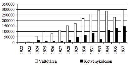 3. grafikon. A Szenci Hitelszövetkezet által nyújtott hiteltípusok megoszlása (csehszlovák korona, 1922–1937)48