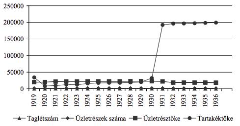 4. grafikon. A szenci fogyasztási szövetkezet taglétszámának, üzletrészeinek, üzletrész- és tartaléktőkéjének alakulása (1920–1936)57