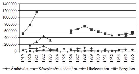 5. grafikon. A szenci fogyasztási szövetkezet néhány gazdálkodási mutatója (csehszlovák korona, 1920–1935)58