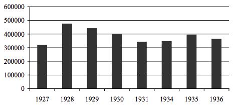 6. grafikon. A Hanza Szövetkezeti Áruközpontnál vásárolt fogyasztási cikkek értékének megoszlása (csehszlovák korona, 1927–1936)65