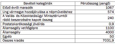 1. táblázat. Az Ung vármegyei Kirendeltségi Iskolán Kívüli Népművelési Bizottság 1940-es költségvetésének bevételi oldala26