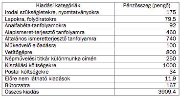 2. táblázat. Az Ung vármegyei Kirendeltségi Iskolán Kívüli Népművelési Bizottság 1940-es költségvetésének a kiadási oldala27
