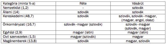 1. táblázat. Nyelvi megoszlás a nyilvános feliratok különböző kategóriáiban