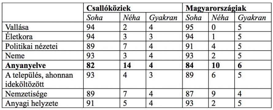2. táblázat. Tapasztalta-e/tapasztalja-e lakhelyén a diszkrimináció valamelyik formáját? (%)