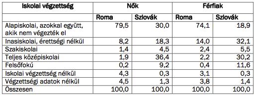 Forrás: Szlovák Statisztikai Hivatal