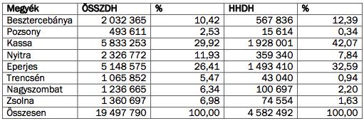 Forrás: MPC. ÖSSZDH: összes diák hiányzásai, HHDH: hátrányos helyzetű diákok hiányzásai