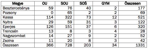 Forrás: MPC. OU: szakiskolai képzés, SOU: inas-szakközépiskola, SOŠ: szakközépiskola, GYM: gimnázium