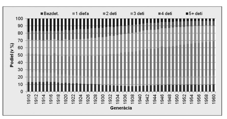 13. ábra. A szlovák nemzetiségű női népesség szerkezete a gyermekek száma és születési év szerint, 2001. évi népszámlálás