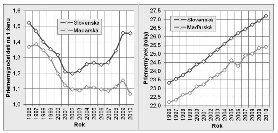 Az átlagéletkor alakulása az elsőszülő szlovák és magyar nemzetiségű nőknél 1996 és 2010 között Bal táblázat: Az 1 nőre eső átlagos gyermekszám; jobb táblázat: Átlagos életkor (piros vonal: szlovák, zöld: magyar)