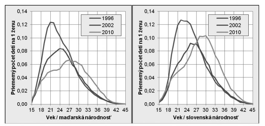 Az 1 nőre eső átlagos gyermekszám; bal táblázat: életkor / magyar nemzetiség; jobb táblázat: életkor / szlovák nemzetiség