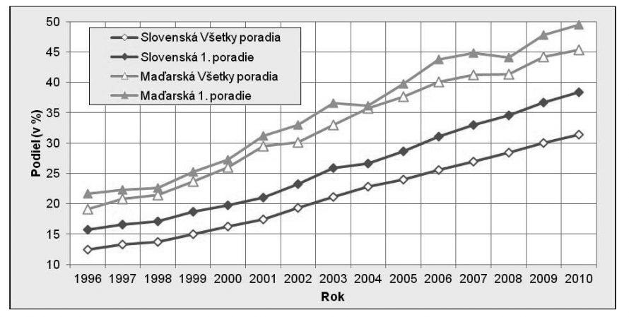 Függőlegesen: Hányad (%-ban); piros szaggatott vonal: Szlovák, összes szülés, piros folyamatos vonal: Szlovák, első szülés; zöld szaggatott vonal: Magyar, összes szülés, folyamatos: Magyar, első szülés