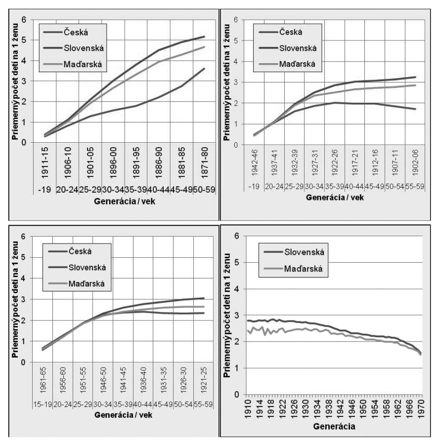 Függőlegesen: az 1 nőre eső átlagos gyermekszám; vízszintesen: Korosztály/életkor; kék vonal: cseh, piros: szlovák, zöld: magyar nők