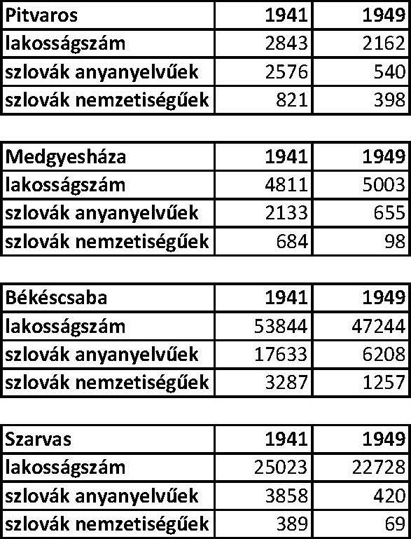 1. táblázat. A szlovákok aránya 1941 és 1949 között